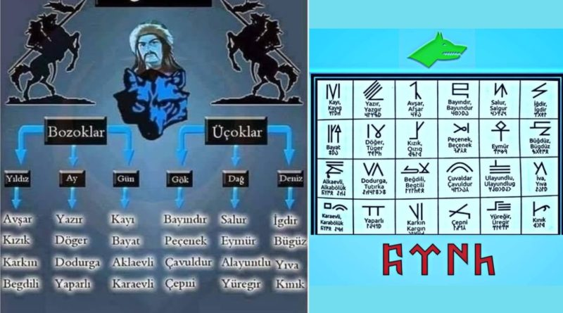 azerbaycan türk boyları